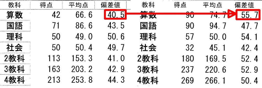 四谷大塚の成績表と成績推移