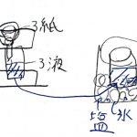 理科の実験:化学