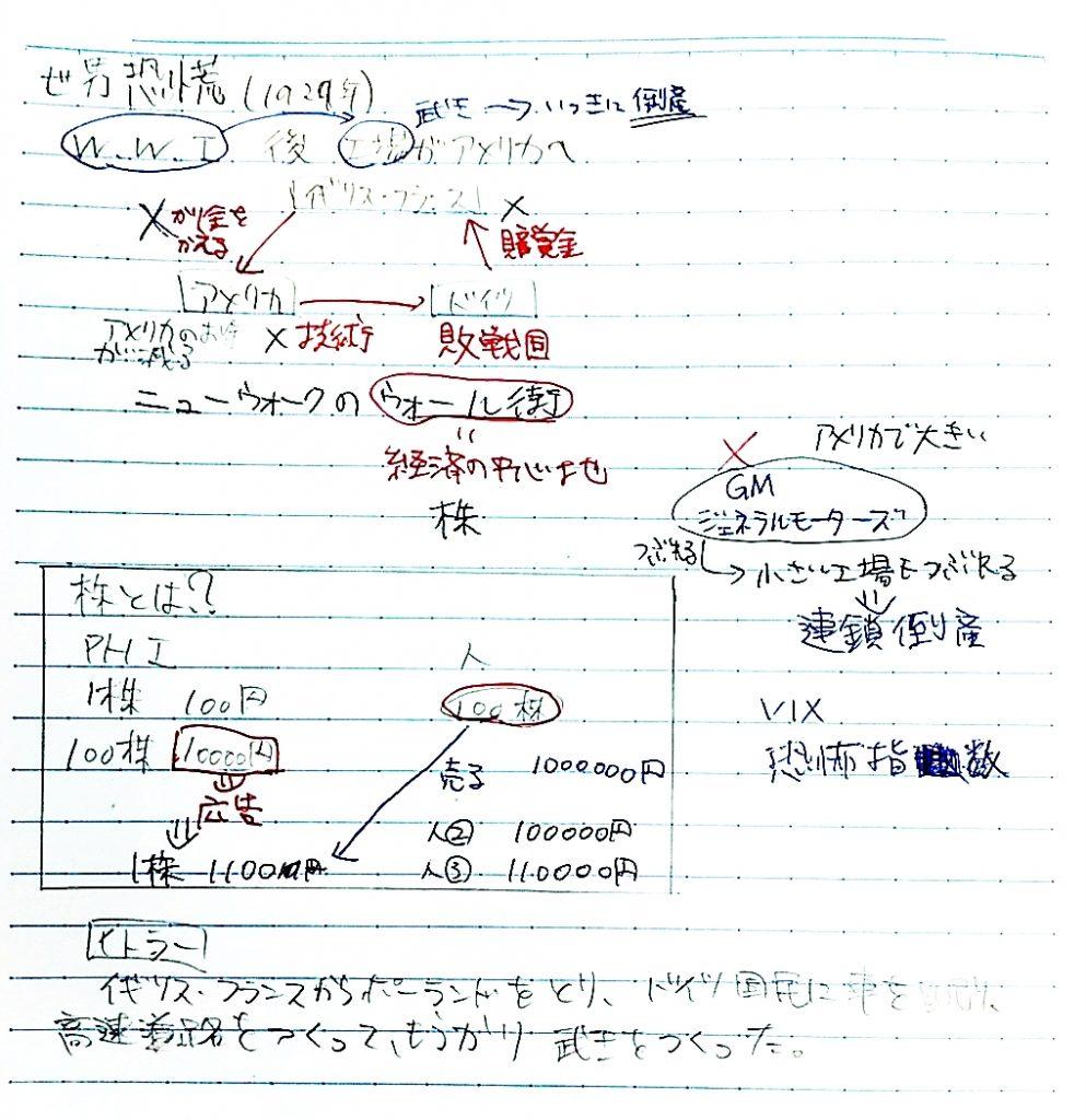 世界恐慌のノート