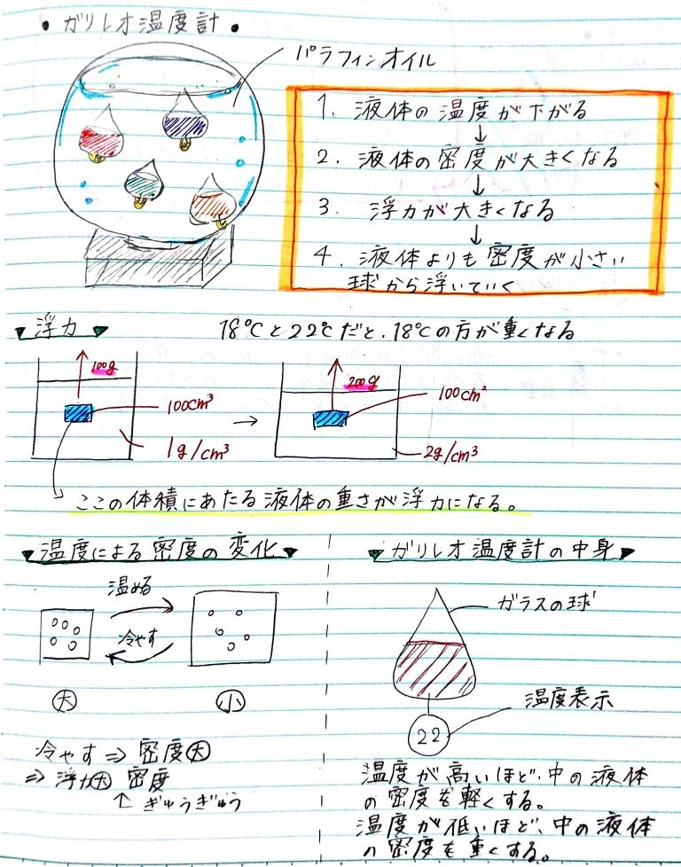 ガリレオ温度計の原理についてまとめたノート