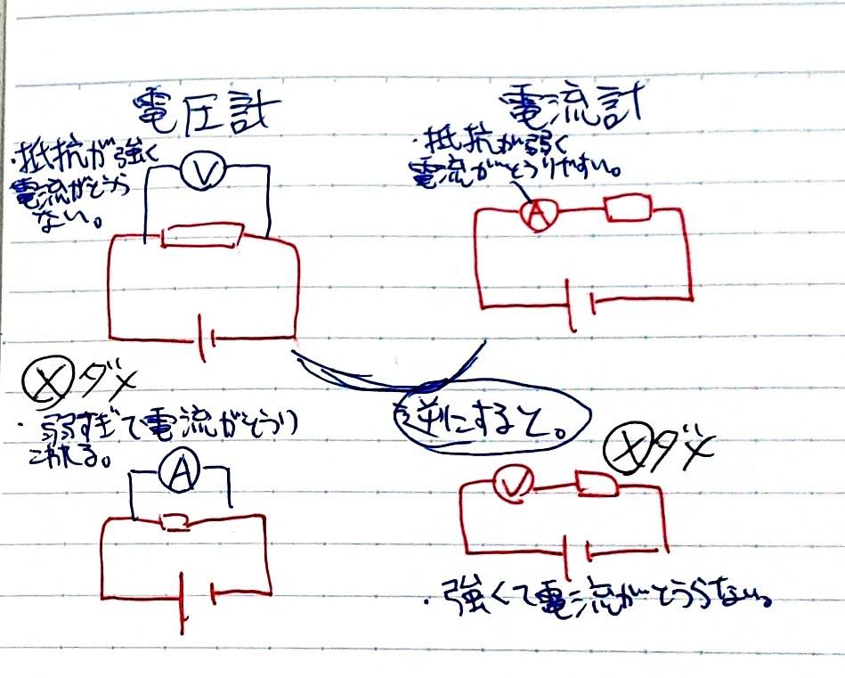 電流計と電圧計のつなぎ方をまとめたノート