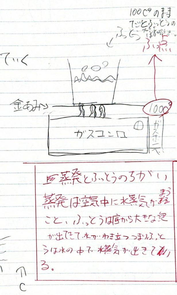 沸騰と蒸発の違いをまとめたノート