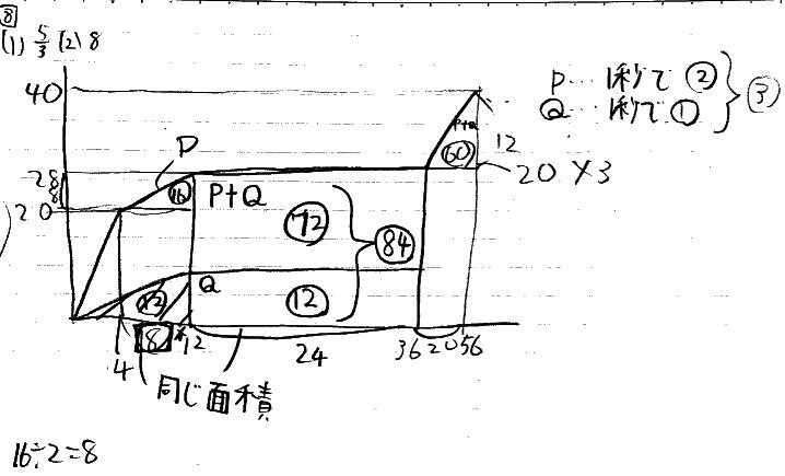 四谷大塚の合不合の水を入れる問題のまとめノート