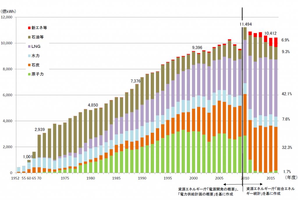 電気供給量のグラフ