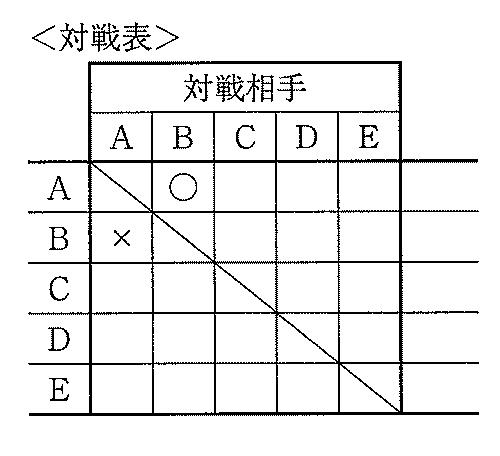 渋谷幕張中の平成25年度の第2次試験の算数、場合の数