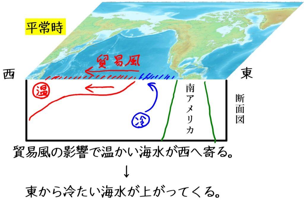 エルニーニョ、ラニーニャ:平常時の海流の流れ
