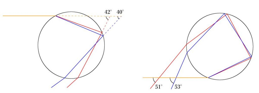 主虹と副虹の屈折と反射の原理比較