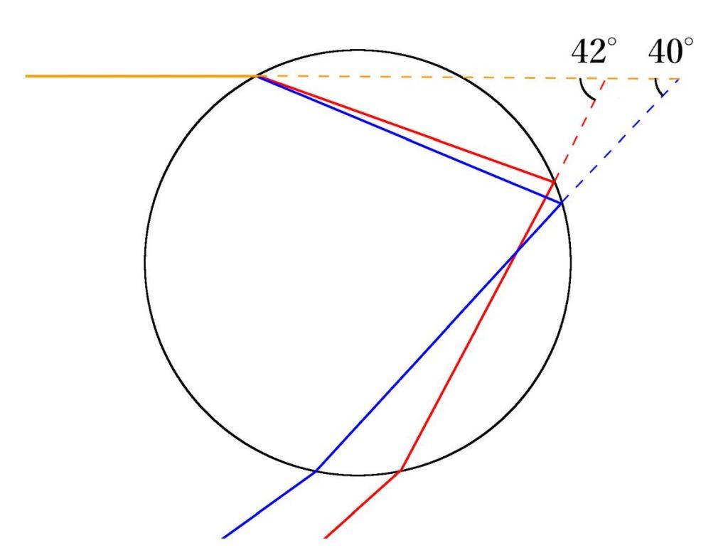 虹の屈折と反射の原理