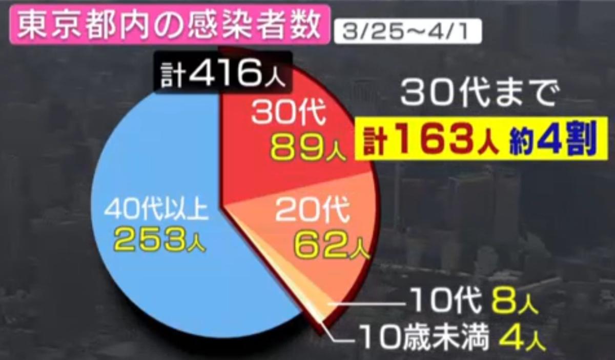 メディアの東京都の感染者数の発表