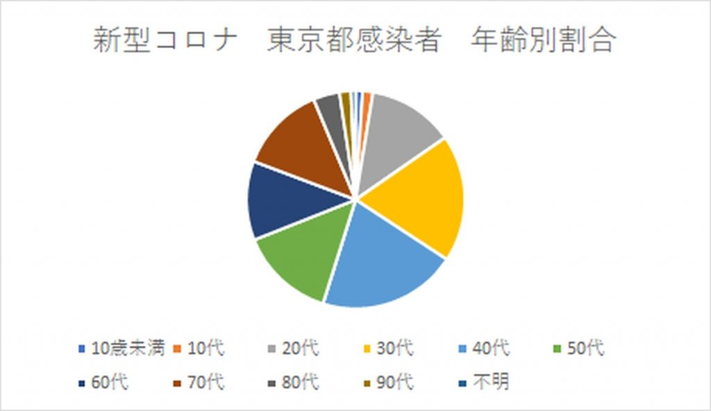 実際の東京都の感染者数の円グラフ