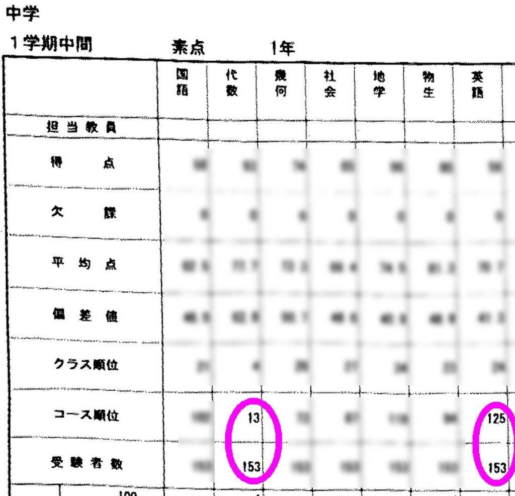 中1の1学期中間テストの成績表