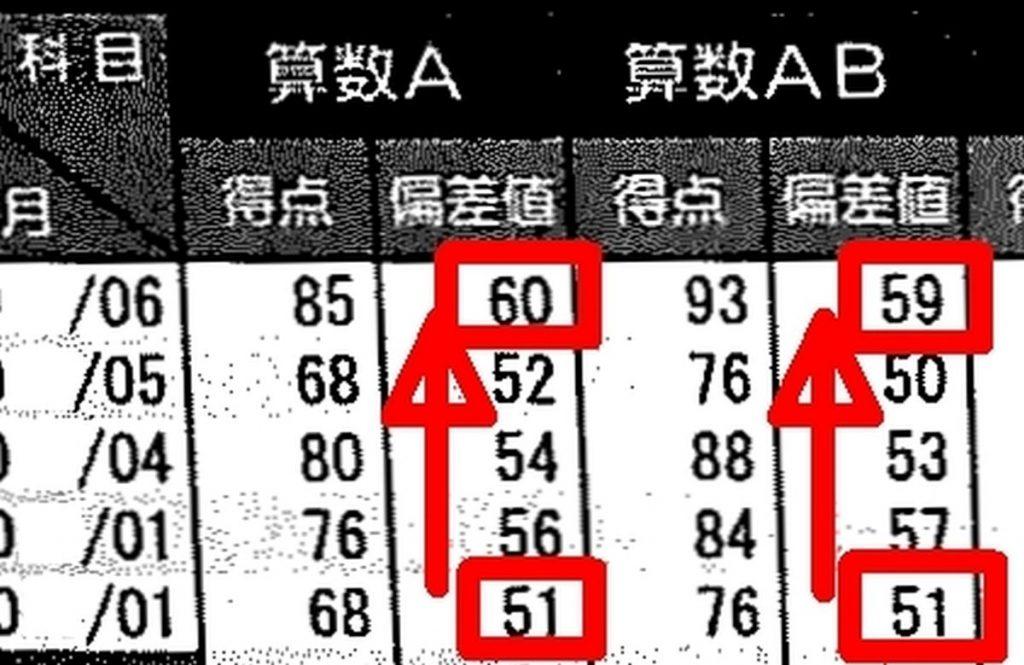 市進学院の定例試験の成績表